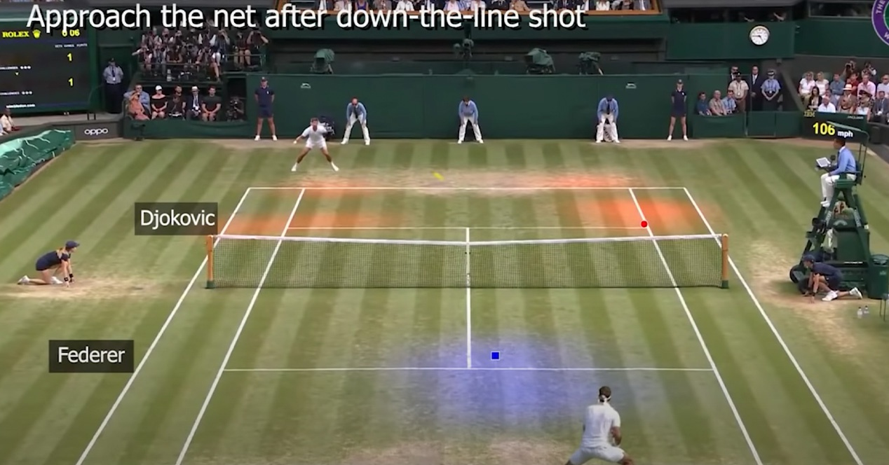 Simulador IA Tenis